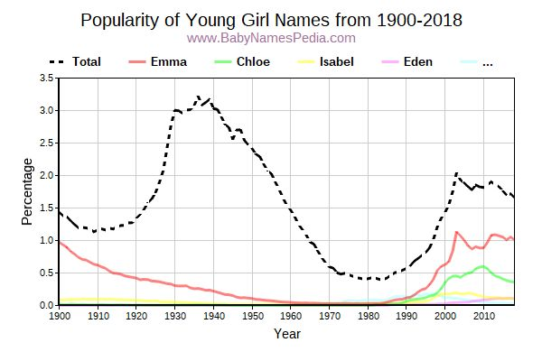 Popularity Trend for Young Names from 1900 to 2017
