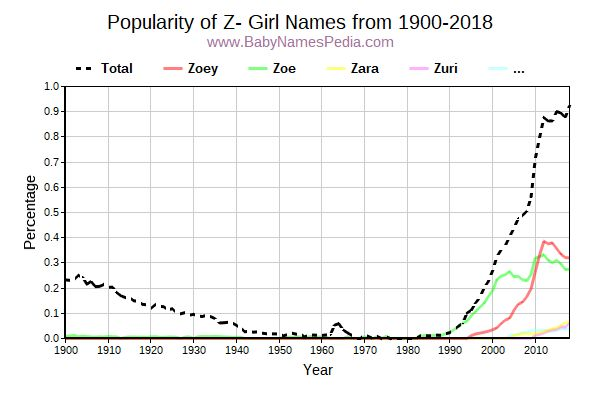 Popularity Trend for Z Names from 1900 to 2017