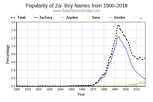 Popularity Trend for Za Names from 1900 to 2016