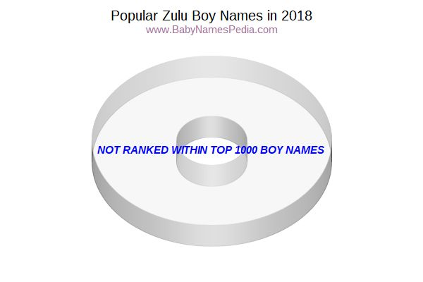 Variant Popularity Chart for Zulu Names in 2006