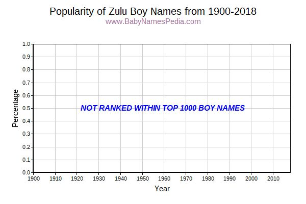 Popularity Trend for Zulu Names from 1900 to 2015