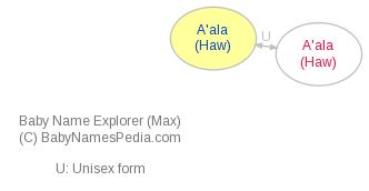Baby Name Explorer for A'ala