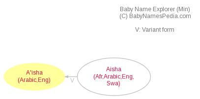 Baby Name Explorer for A'isha
