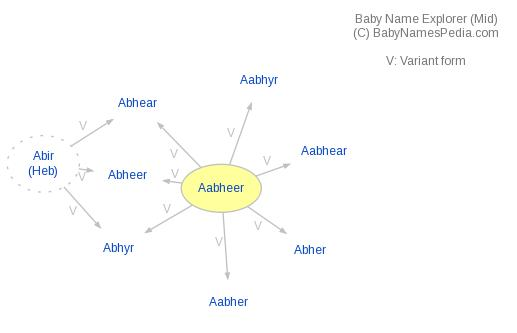 Baby Name Explorer for Aabheer