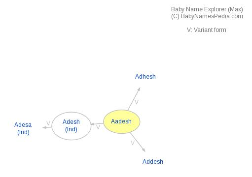 Baby Name Explorer for Aadesh