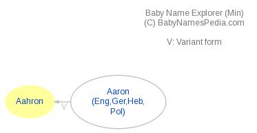 Baby Name Explorer for Aahron