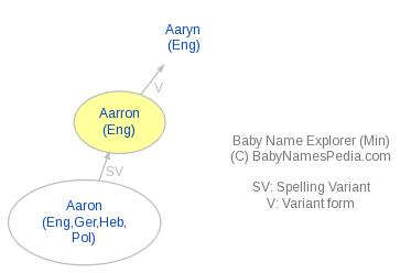 Baby Name Explorer for Aarron
