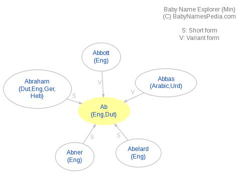Baby Name Explorer for Ab