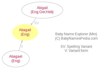 Baby Name Explorer for Abagail