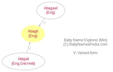 Baby Name Explorer for Abagil