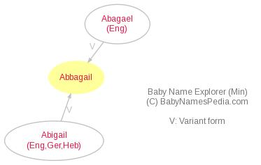 Baby Name Explorer for Abbagail