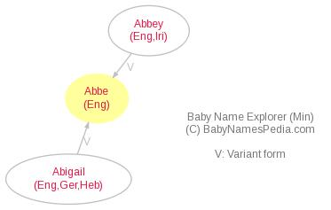 Baby Name Explorer for Abbe