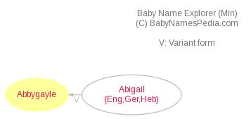 Baby Name Explorer for Abbygayle