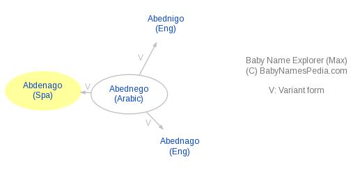 Baby Name Explorer for Abdénago
