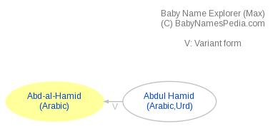 Baby Name Explorer for Abd-al-Hamid