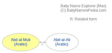 Baby Name Explorer for Abd-al-Muti