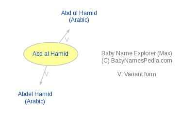 Baby Name Explorer For Abd Al Hamid
