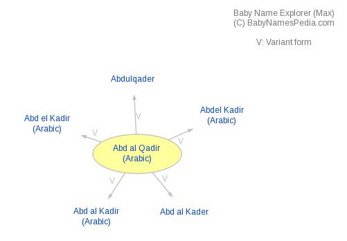Baby Name Explorer for Abd al Qadir