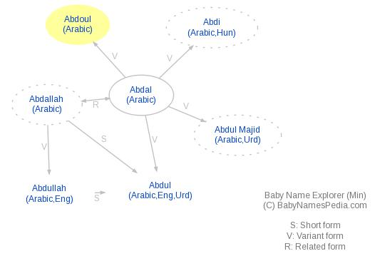 Baby Name Explorer for Abdoul