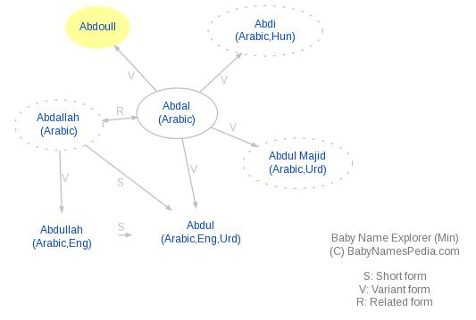 Baby Name Explorer for Abdoull