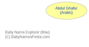 Baby Name Explorer for Abdul Ghafur