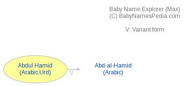 Baby Name Explorer for Abdul Hamid