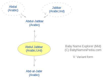 Baby Name Explorer For Abdul Jabbar
