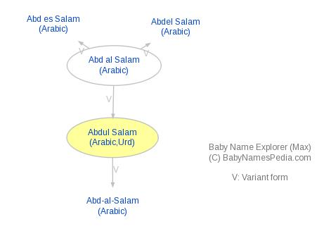 Baby Name Explorer For Abdul Salam