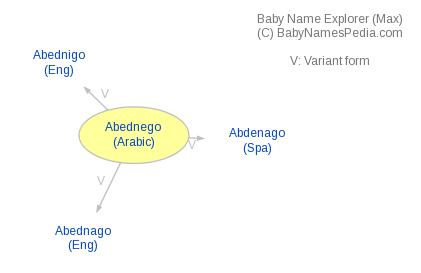 Baby Name Explorer for Abednego