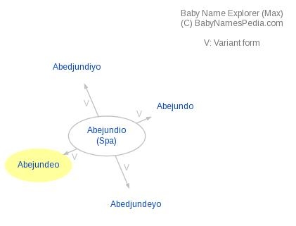 Baby Name Explorer for Abejundeo
