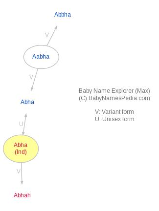 Baby Name Explorer for Abha