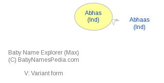 Baby Name Explorer for Abhas