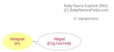 Baby Name Explorer for Abiageal
