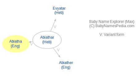 Baby Name Explorer for Abiatha