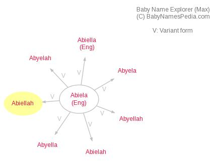 Baby Name Explorer for Abiellah