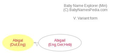 Baby Name Explorer for Abigal