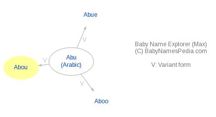 Baby Name Explorer for Abou
