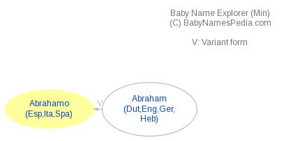Baby Name Explorer for Abrahamo