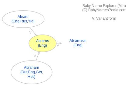 Baby Name Explorer for Abrams