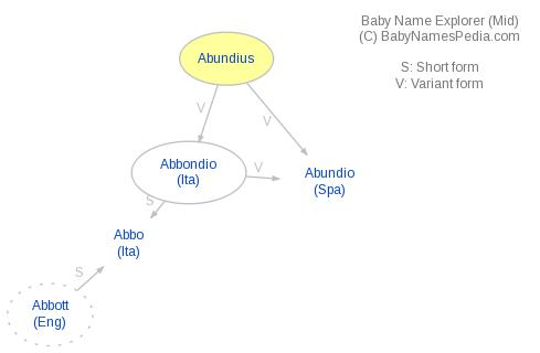 Baby Name Explorer for Abundius