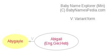 Baby Name Explorer for Abygayle