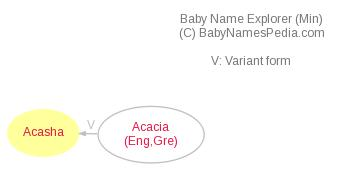 Baby Name Explorer for Acasha