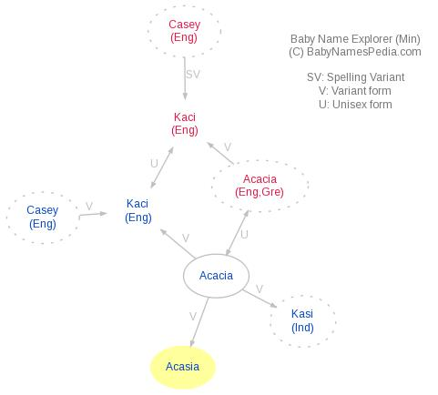 Baby Name Explorer for Acasia