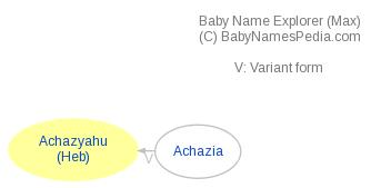 Baby Name Explorer for Achazyahu