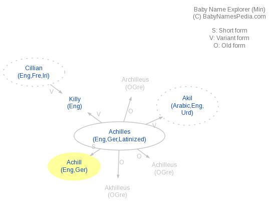 Baby Name Explorer for Achill