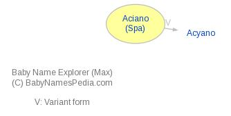 Baby Name Explorer for Aciano