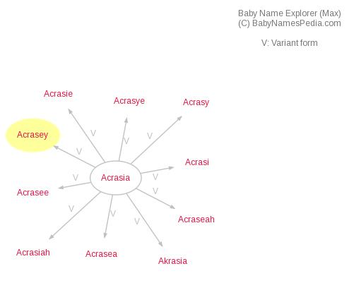 Baby Name Explorer for Acrasey