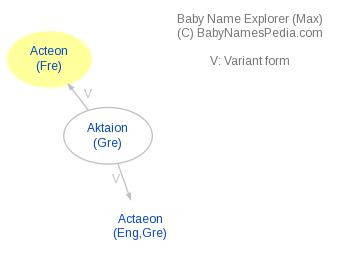 Baby Name Explorer for Actéon