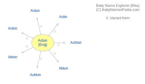 Baby Name Explorer for Acton
