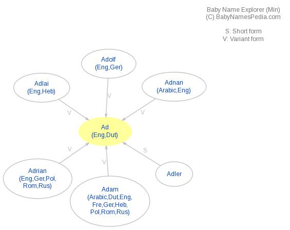 Baby Name Explorer for Ad